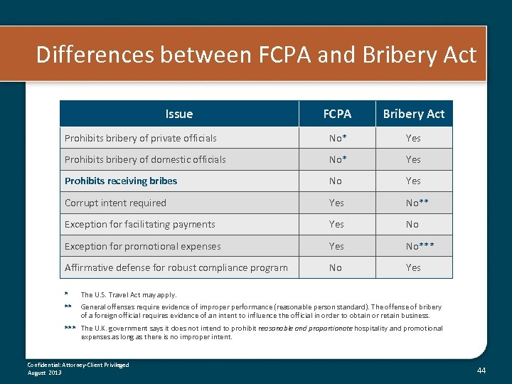 Differences between FCPA and Bribery Act Issue FCPA Bribery Act Prohibits bribery of private