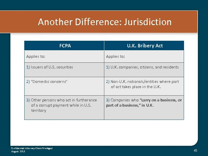 Another Difference: Jurisdiction FCPA U. K. Bribery Act Applies to: 1) Issuers of U.