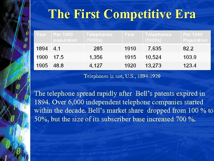 The First Competitive Era Year Per 1000 population Telephones (1000 s) Year 1894 4.