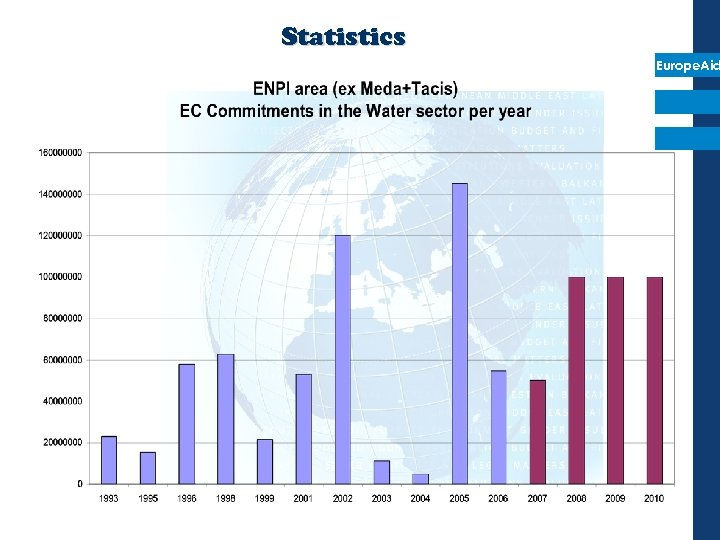 Statistics Europe. Aid