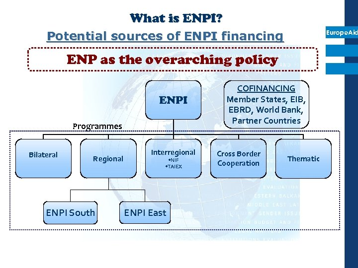 What is ENPI? Europe. Aid Potential sources of ENPI financing ENP as the overarching