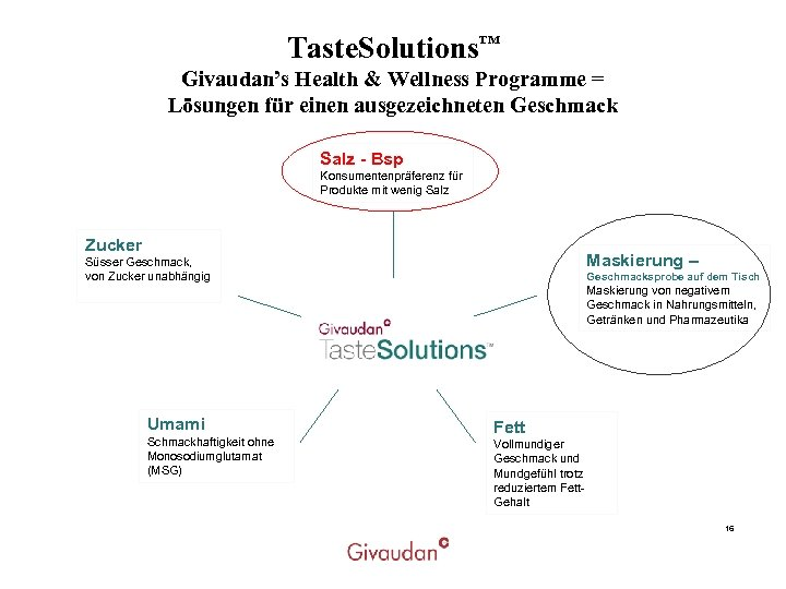 Taste. Solutions™ Givaudan's Health & Wellness Programme = Lösungen für einen ausgezeichneten Geschmack Salz