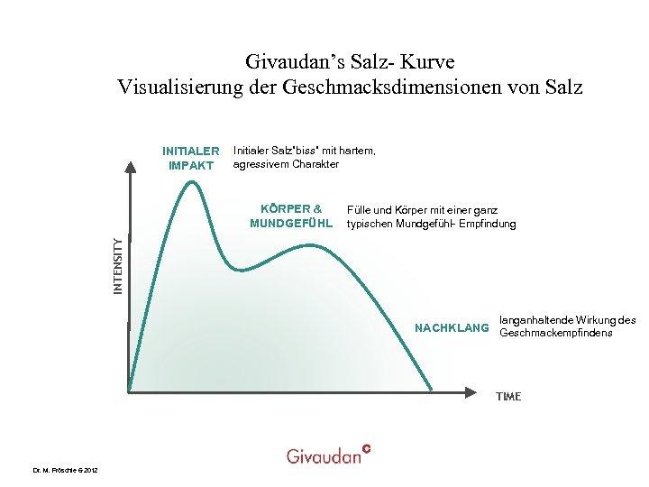 """Givaudan's Salz- Kurve Visualisierung der Geschmacksdimensionen von Salz INITIALER IMPAKT Initialer Salz""""biss"""" mit hartem,"""