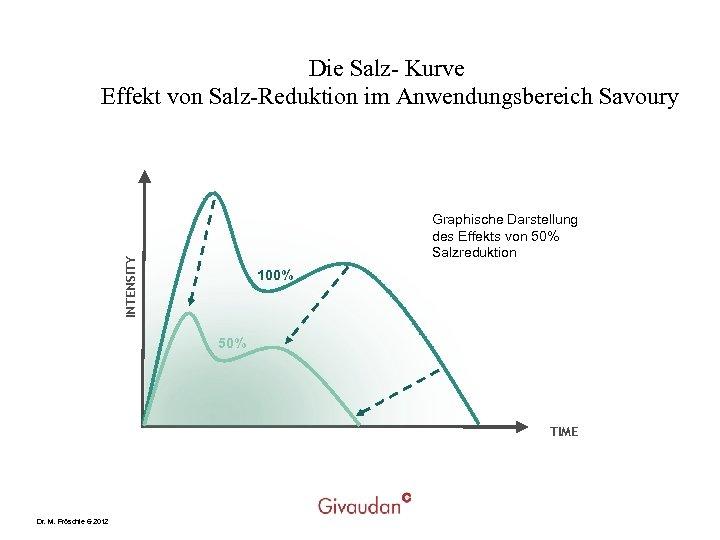 Die Salz- Kurve Effekt von Salz-Reduktion im Anwendungsbereich Savoury INTENSITY Graphische Darstellung des Effekts