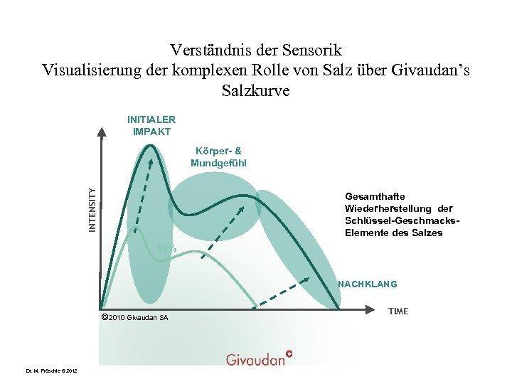 Verständnis der Sensorik Visualisierung der komplexen Rolle von Salz über Givaudan's Salzkurve INITIALER IMPAKT