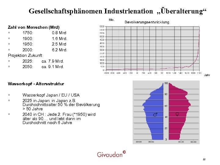 """Gesellschaftsphänomen Industrienation """"Überalterung"""" Mio. Zahl von Menschen (Mrd) § 1750: 0. 8 Mrd §"""