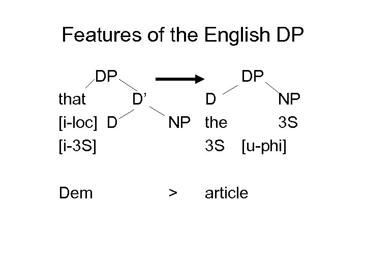 Features of the English DP DP DP that D' [i-loc] D [i-3 S] D
