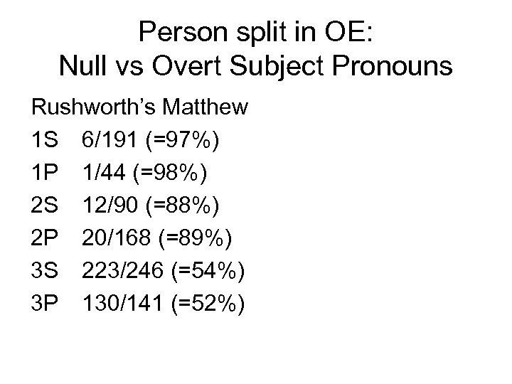 Person split in OE: Null vs Overt Subject Pronouns Rushworth's Matthew 1 S 6/191