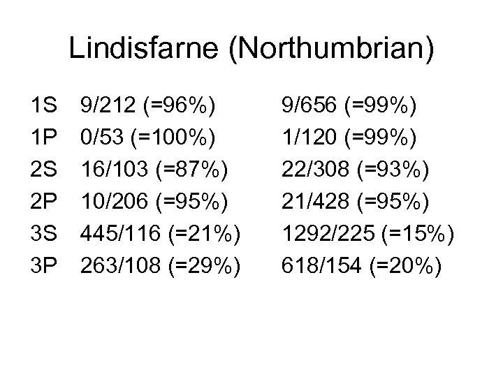Lindisfarne (Northumbrian) 1 S 1 P 2 S 2 P 3 S 3 P