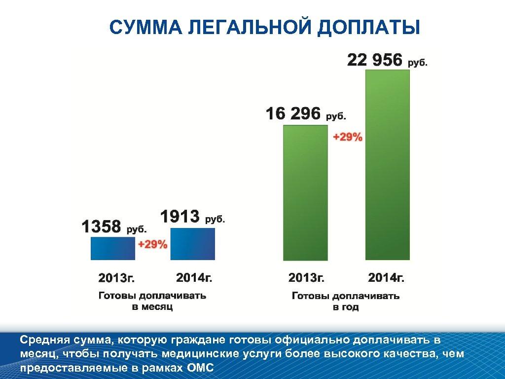 СУММА ЛЕГАЛЬНОЙ ДОПЛАТЫ Средняя сумма, которую граждане готовы официально доплачивать в месяц, чтобы получать