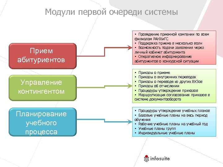 Модули первой очереди системы Прием абитуриентов • Проведение приемной кампании по всем филиалам РАНХи.