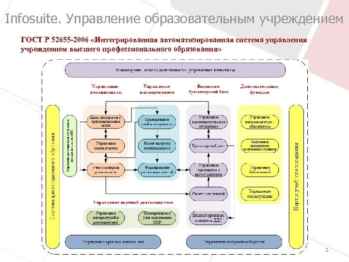 Infosuite. Управление образовательным учреждением ГОСТ Р 52655 -2006 «Интегрированная автоматизированная система управления учреждением высшего