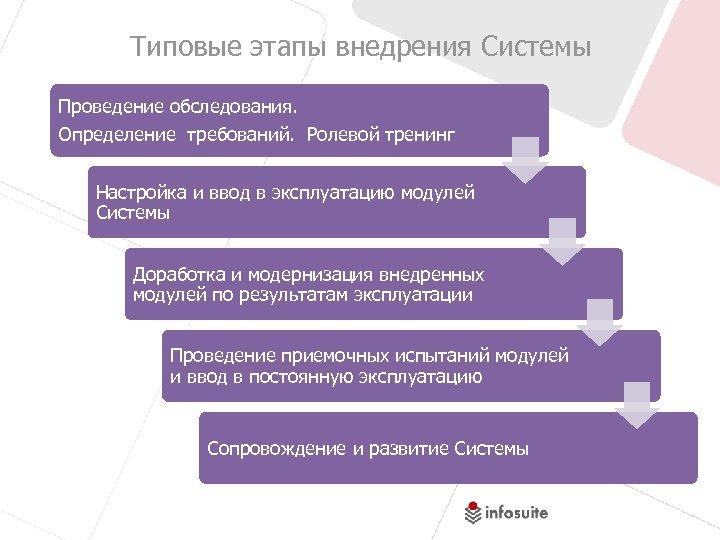 Типовые этапы внедрения Системы Проведение обследования. Определение требований. Ролевой тренинг Настройка и ввод в
