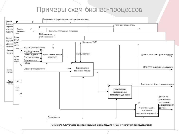 Примеры схем бизнес-процессов 6