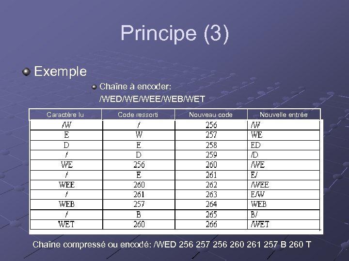 Principe (3) Exemple Chaîne à encoder: /WED/WE/WEB/WET Caractère lu Code ressorti Nouveau code Nouvelle