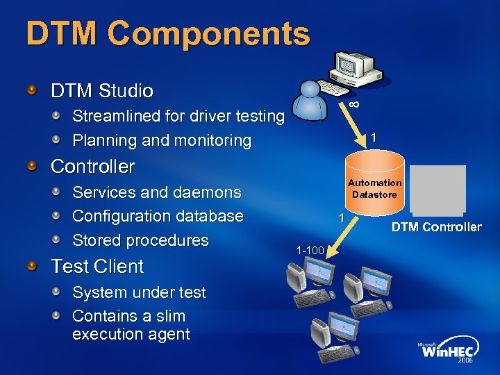 DTM Components DTM Studio ∞ Streamlined for driver testing Planning and monitoring 1 Controller