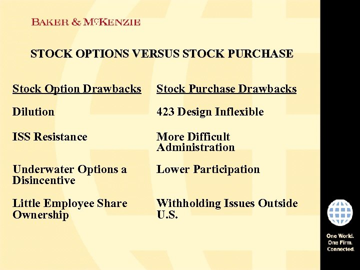 STOCK OPTIONS VERSUS STOCK PURCHASE Stock Option Drawbacks Stock Purchase Drawbacks Dilution 423 Design