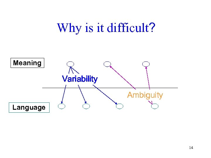 Why is it difficult? Meaning Variability Ambiguity Language 14