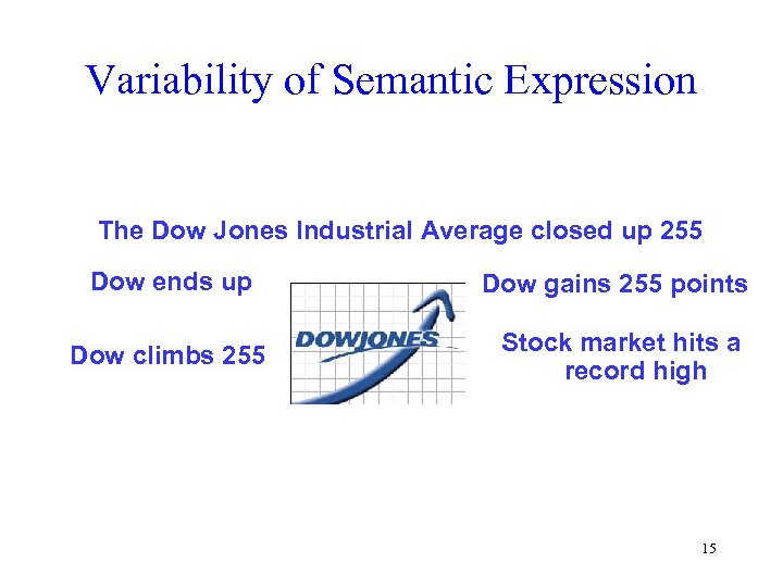 Variability of Semantic Expression The Dow Jones Industrial Average closed up 255 Dow ends