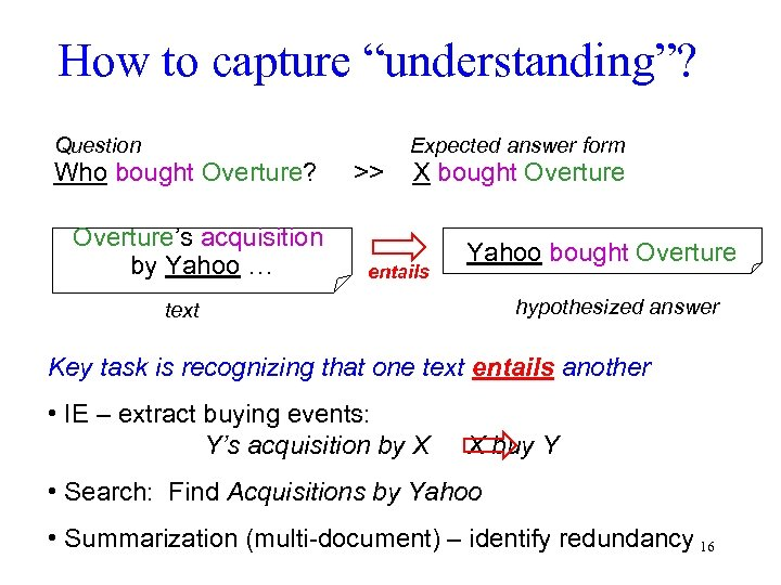 "How to capture ""understanding""? Question Who bought Overture? Overture's acquisition by Yahoo … >>"