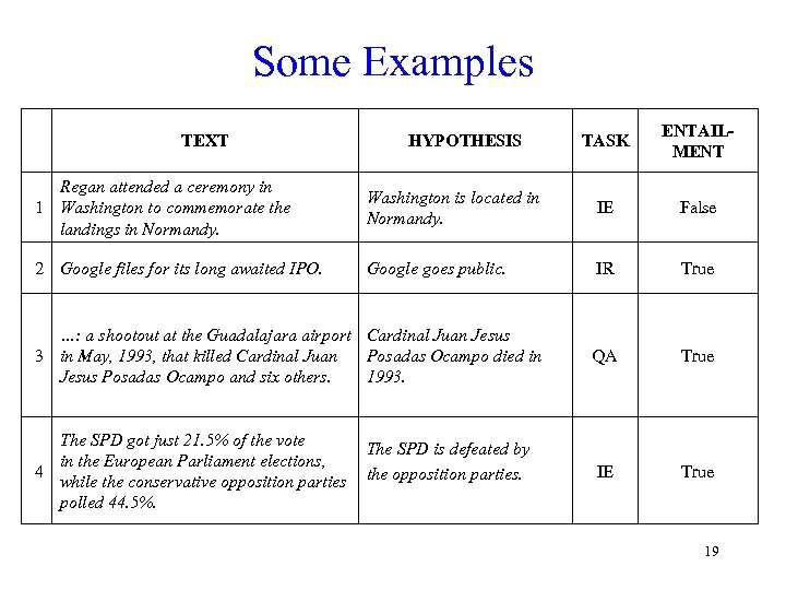 Some Examples TEXT HYPOTHESIS TASK ENTAILMENT Regan attended a ceremony in 1 Washington to