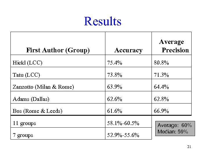 Results First Author (Group) Accuracy Average Precision Hickl (LCC) 75. 4% 80. 8% Tatu