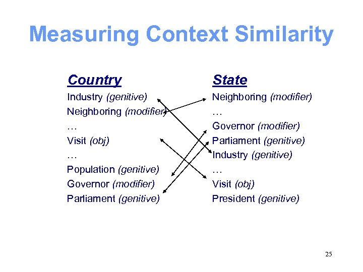 Measuring Context Similarity Country State Industry (genitive) Neighboring (modifier) … Visit (obj) … Population