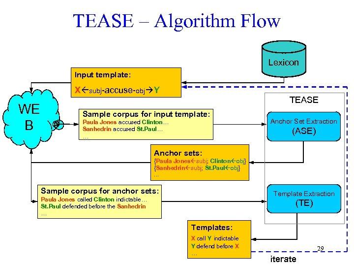 TEASE – Algorithm Flow Lexicon Input template: X subj-accuse-obj Y WE B TEASE Sample