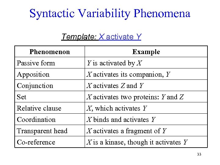 Syntactic Variability Phenomena Template: X activate Y Phenomenon Example Passive form Y is activated