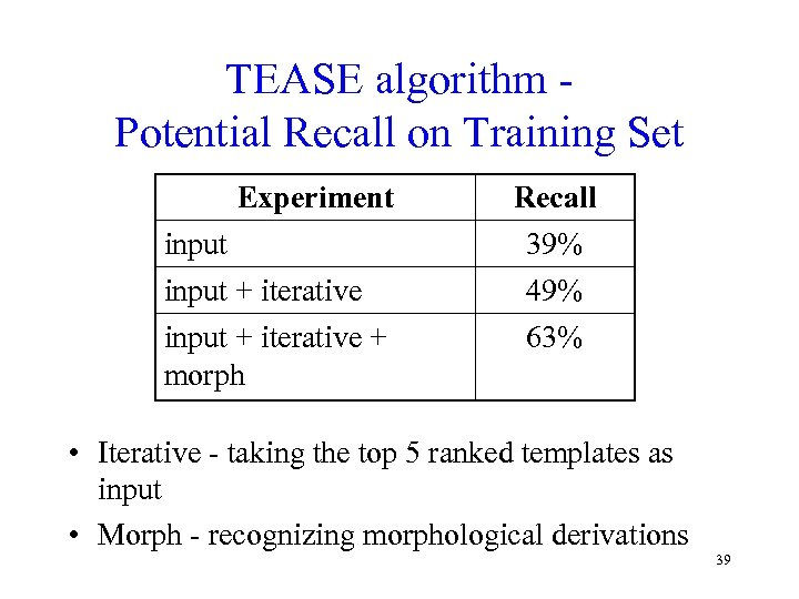 TEASE algorithm Potential Recall on Training Set Experiment input + iterative + morph Recall