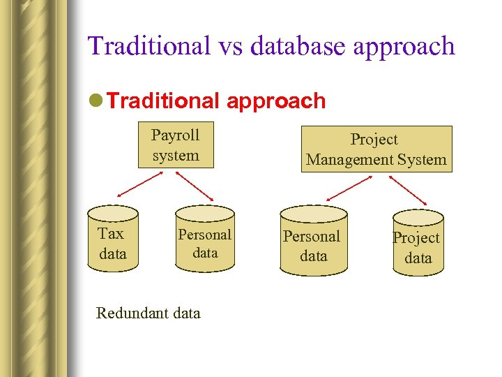 Traditional vs database approach l Traditional approach Payroll system Tax data Personal data Redundant