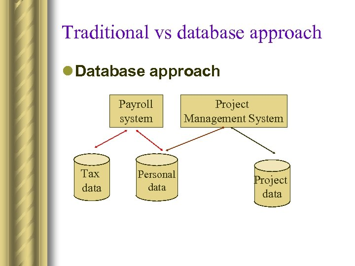 Traditional vs database approach l Database approach Payroll system Tax data Personal data Project