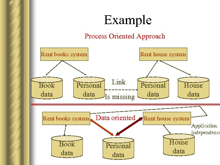 Example Process Oriented Approach Rent books system Rent house system Personal Link Personal data