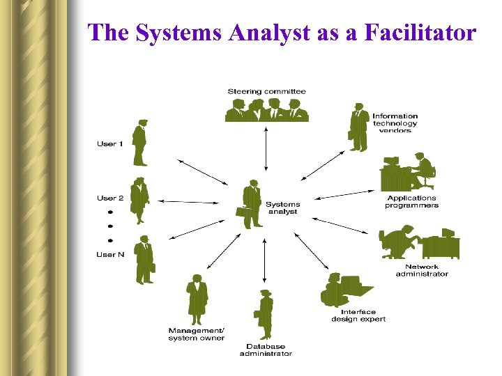 The Systems Analyst as a Facilitator