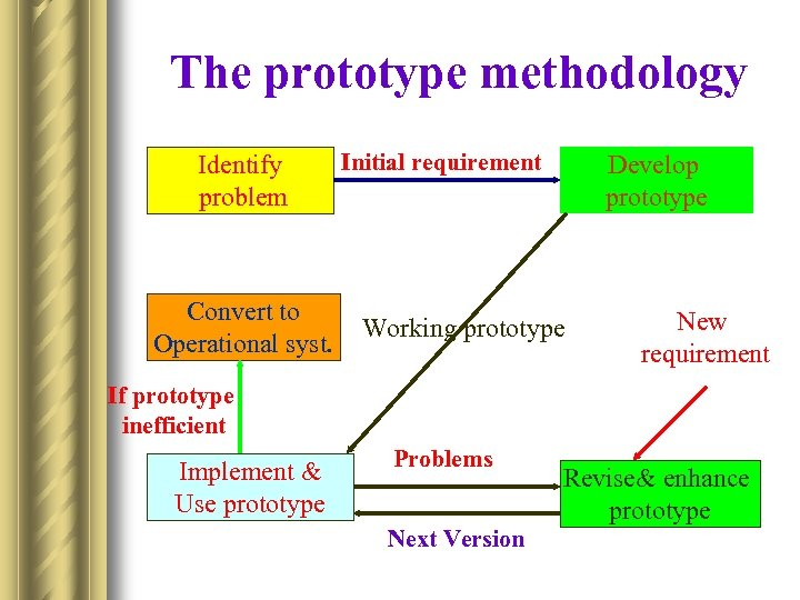 The prototype methodology Identify problem Convert to Operational syst. Initial requirement Develop prototype Working