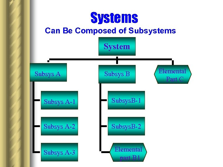 Systems Can Be Composed of Subsystems System Subsys A Subsys B Subsys A-1 Subsys.