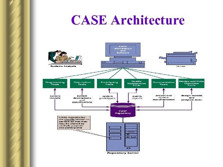 CASE Architecture