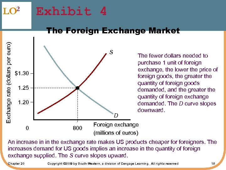 Exhibit 4 LO 2 Exchange rate (dollars per euro) The Foreign Exchange Market S