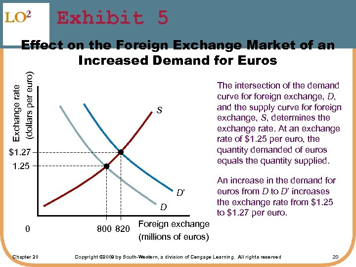 LO 2 Exhibit 5 Exchange rate (dollars per euro) Effect on the Foreign Exchange