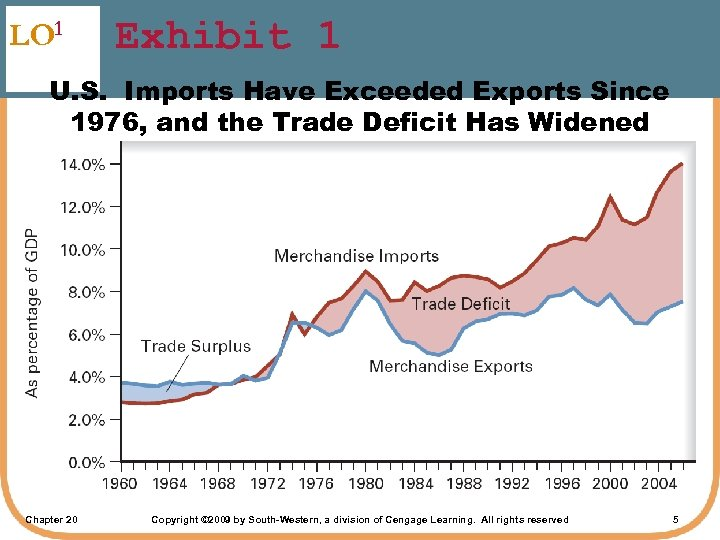 LO 1 Exhibit 1 U. S. Imports Have Exceeded Exports Since 1976, and the