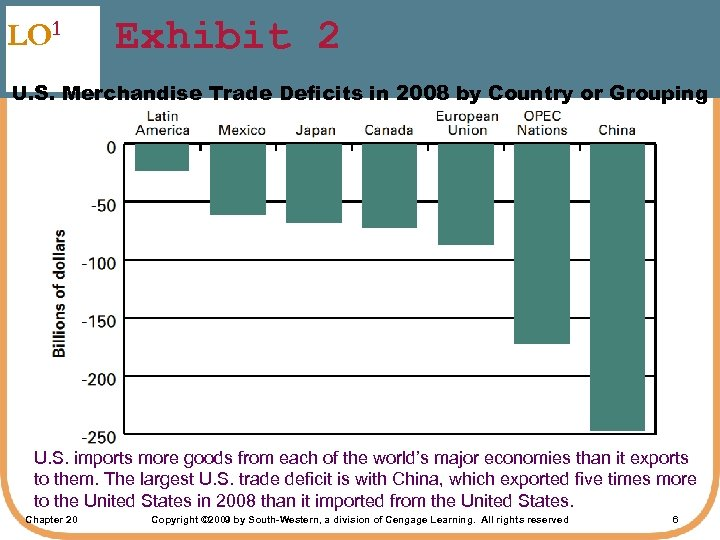 LO 1 Exhibit 2 U. S. Merchandise Trade Deficits in 2008 by Country or