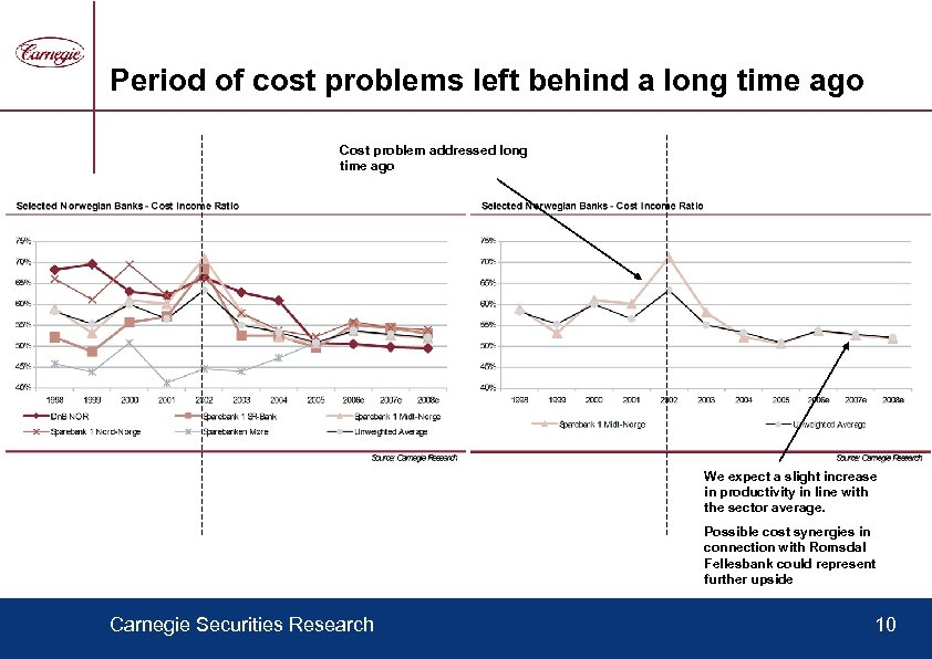 Period of cost problems left behind a long time ago Cost problem addressed long