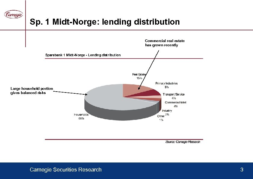 Sp. 1 Midt-Norge: lending distribution Commercial real estate has grown recently Large household portion