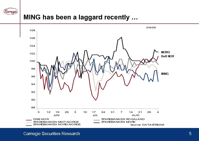 MING has been a laggard recently … MORG Dn. B NOR MING Carnegie Securities