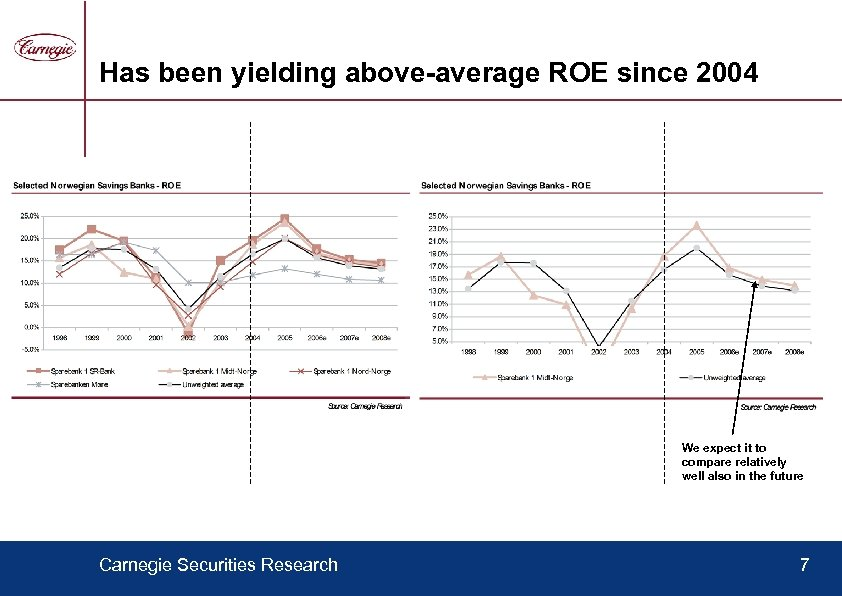 Has been yielding above-average ROE since 2004 We expect it to compare relatively well
