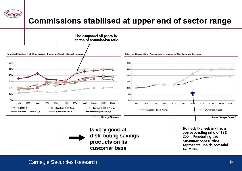 Commissions stabilised at upper end of sector range Has outpaced all peers in terms