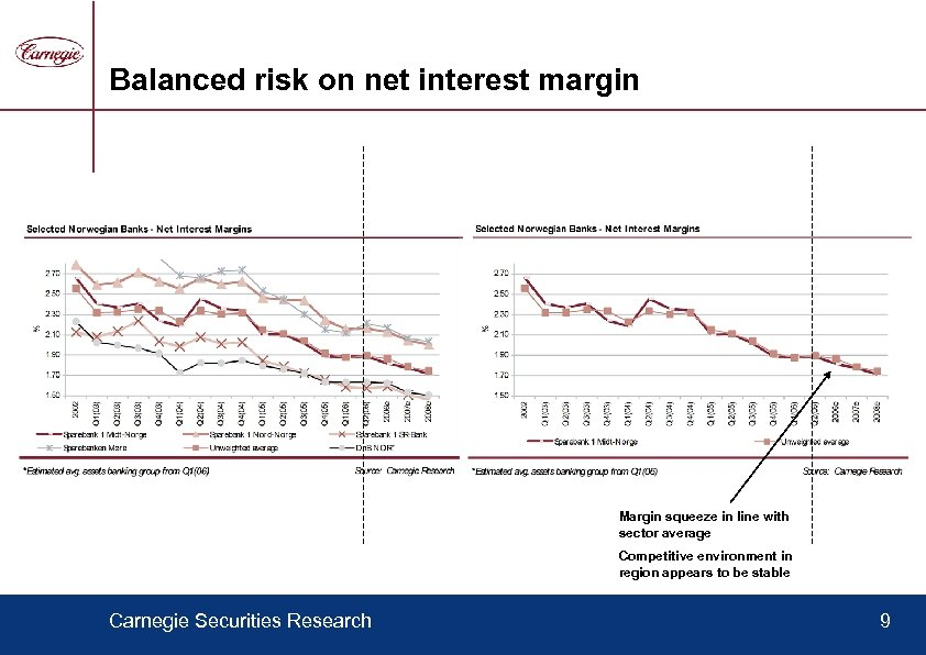Balanced risk on net interest margin Margin squeeze in line with sector average Competitive