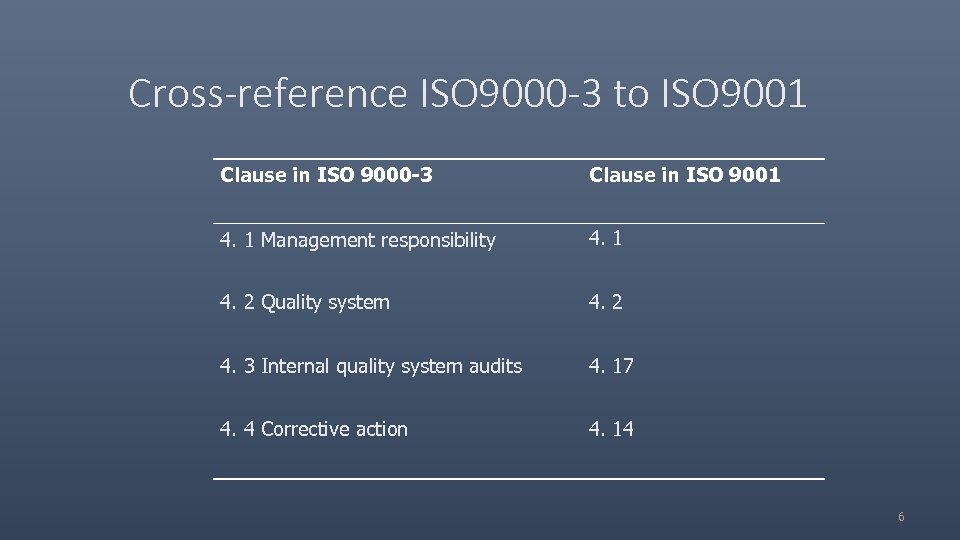Cross-reference ISO 9000 -3 to ISO 9001 Clause in ISO 9000 -3 Clause in