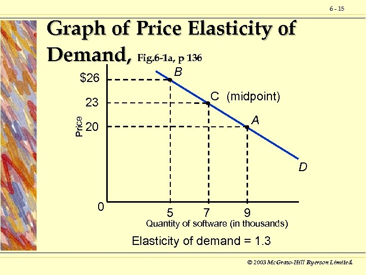 6 - 15 Graph of Price Elasticity of Demand, Fig. 6 -1 a, p