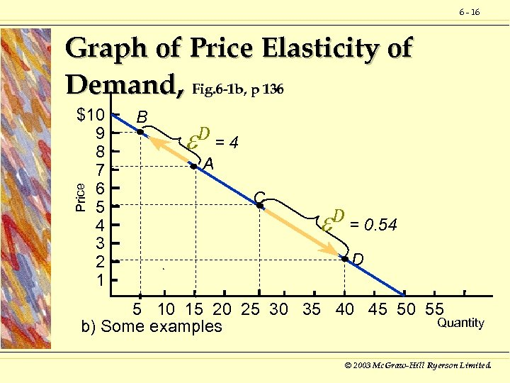 6 - 16 Graph of Price Elasticity of Demand, Fig. 6 -1 b, p